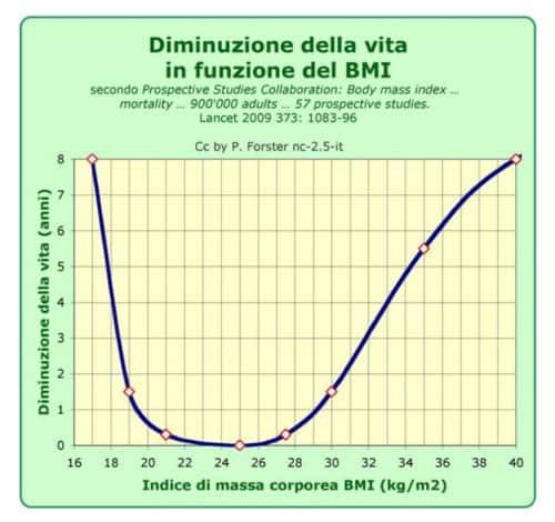 Diminuzione-BMI